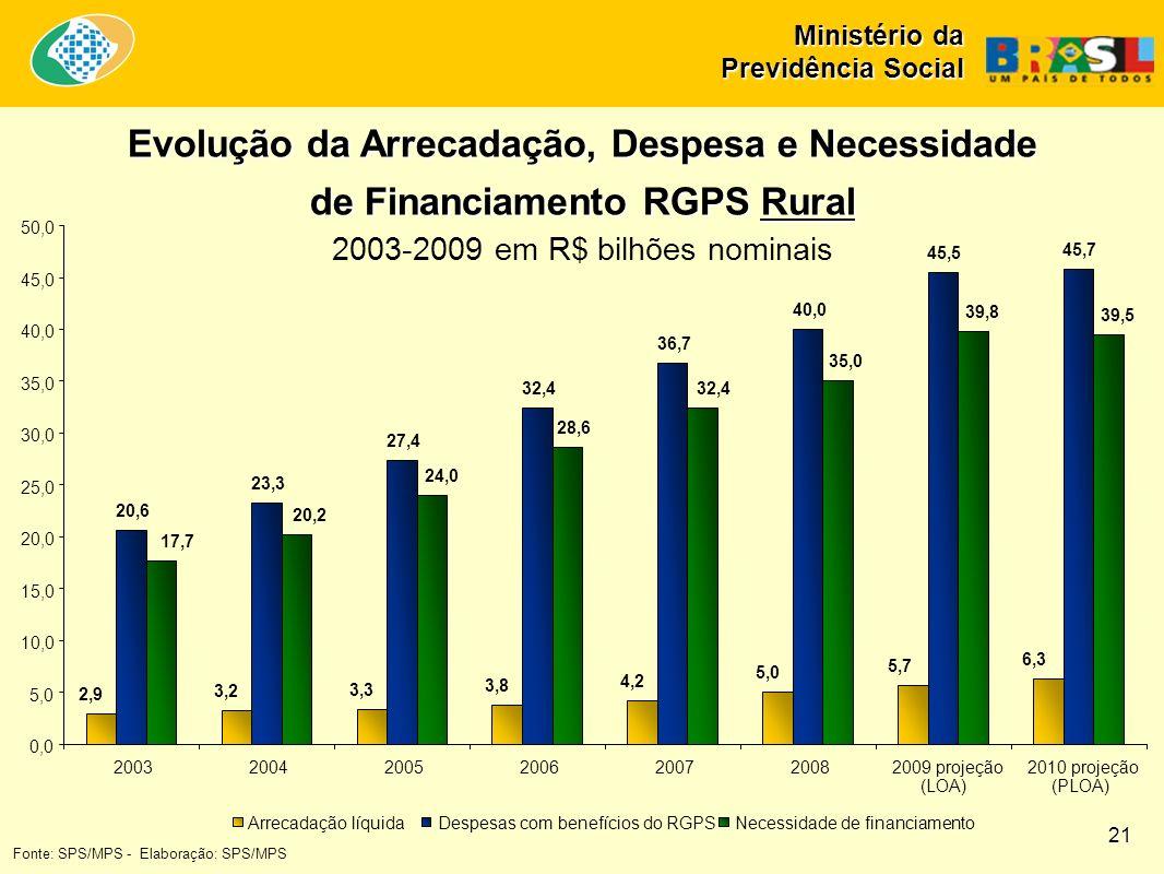 Ministério da Previdência Social Evolução da Arrecadação, Despesa e Necessidade de Financiamento RGPS Rural 2003-2009 em R$ bilhões nominais 2,9 3,2 3,3 3,8 4,2 5,0 5,7 6,3 20,6 23,3 27,4 32,4 36,7 40,0 45,5 45,7 17,7 20,2 24,0 28,6 32,4 35,0 39,8 39,5 0,0 5,0 10,0 15,0 20,0 25,0 30,0 35,0 40,0 45,0 50,0 2003200420052006200720082009 projeção (LOA) 2010 projeção (PLOA) Arrecadação líquidaDespesas com benefícios do RGPSNecessidade de financiamento Fonte: SPS/MPS - Elaboração: SPS/MPS 21