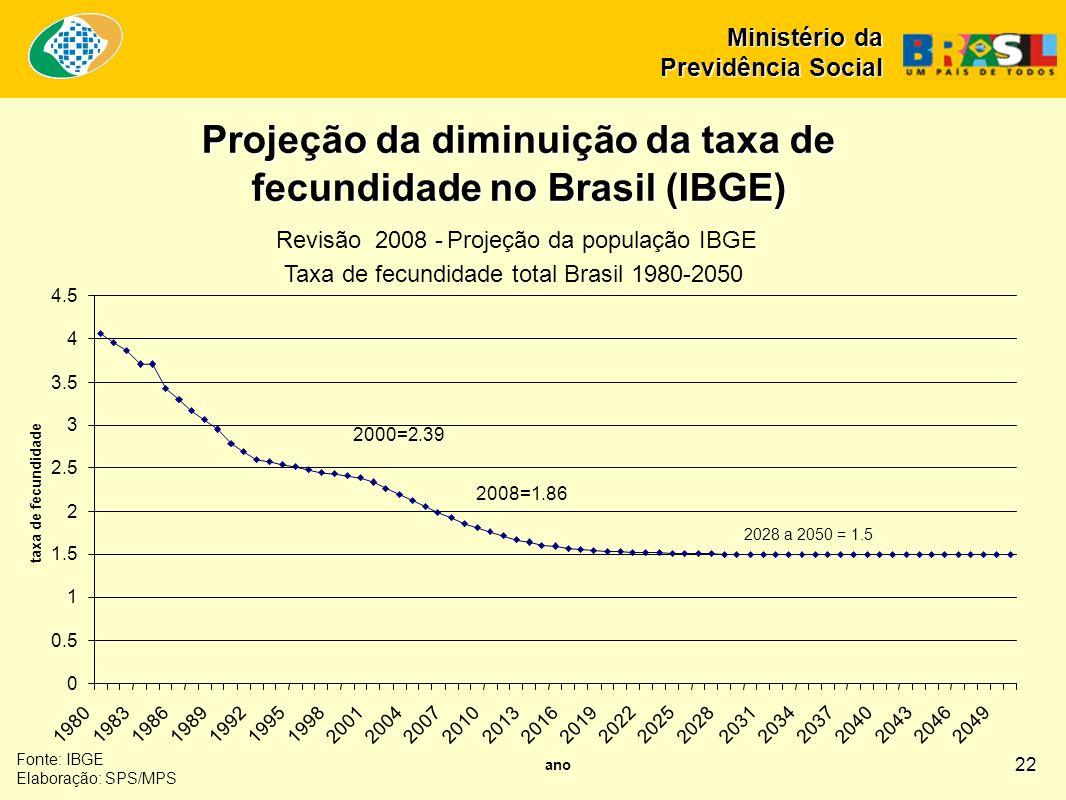 Fonte: IBGE Elaboração: SPS/MPS Projeção da diminuição da taxa de fecundidade no Brasil (IBGE) 22 Ministério da Previdência Social
