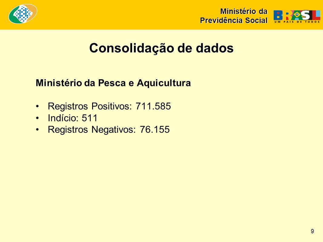 Consolidação de dados Ministério da Pesca e Aquicultura Registros Positivos: 711.585 Indício: 511 Registros Negativos: 76.155 Ministério da Previdência Social 9