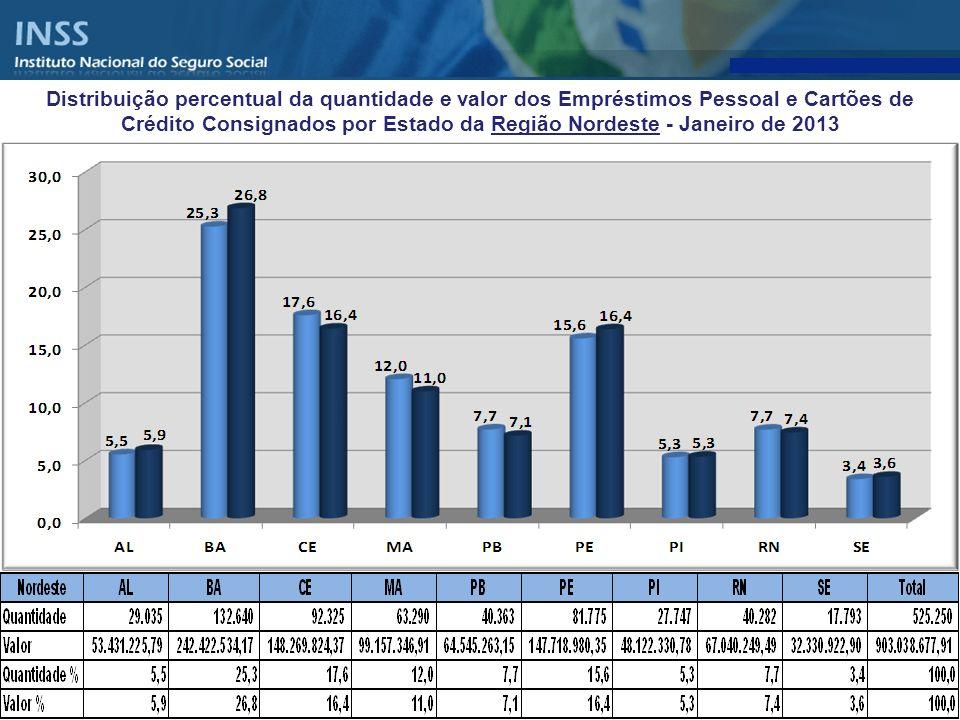 Distribuição percentual da quantidade e valor dos Empréstimos Pessoal e Cartões de Crédito Consignados por Estado da Região Nordeste - Janeiro de 2013