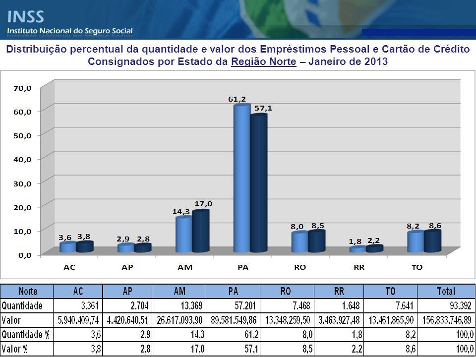 Distribuição percentual da quantidade e valor dos Empréstimos Pessoal e Cartão de Crédito Consignados por Estado da Região Norte – Janeiro de 2013