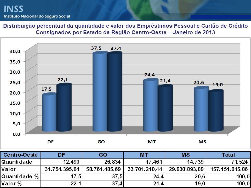 Distribuição percentual da quantidade e valor dos Empréstimos Pessoal e Cartão de Crédito Consignados por Estado da Região Centro-Oeste – Janeiro de 2013