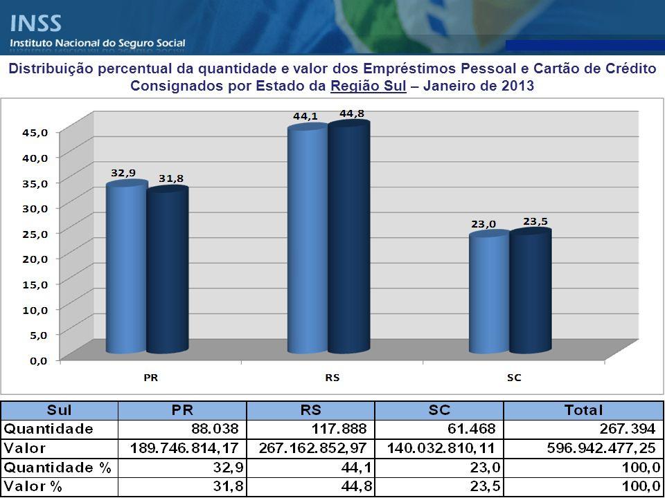 Distribuição percentual da quantidade e valor dos Empréstimos Pessoal e Cartão de Crédito Consignados por Estado da Região Sul – Janeiro de 2013