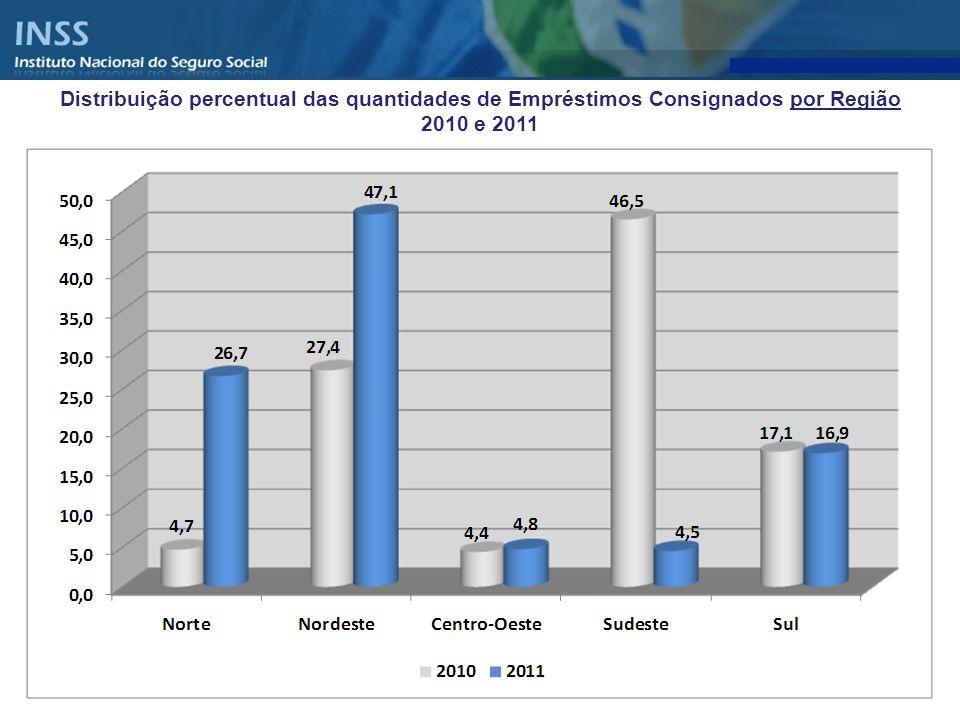 Distribuição percentual das quantidades de Empréstimos Consignados por Região 2010 e 2011