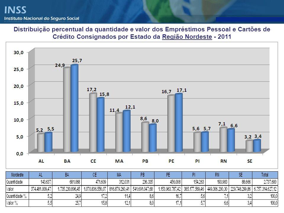 Distribuição percentual da quantidade e valor dos Empréstimos Pessoal e Cartões de Crédito Consignados por Estado da Região Nordeste - 2011