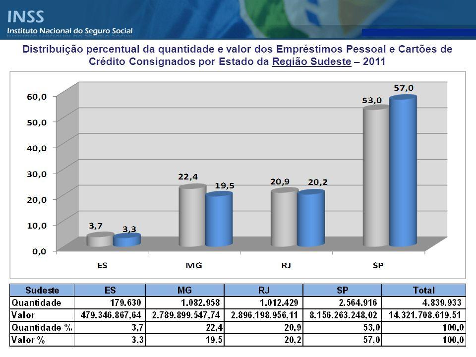 Distribuição percentual da quantidade e valor dos Empréstimos Pessoal e Cartões de Crédito Consignados por Estado da Região Sudeste – 2011