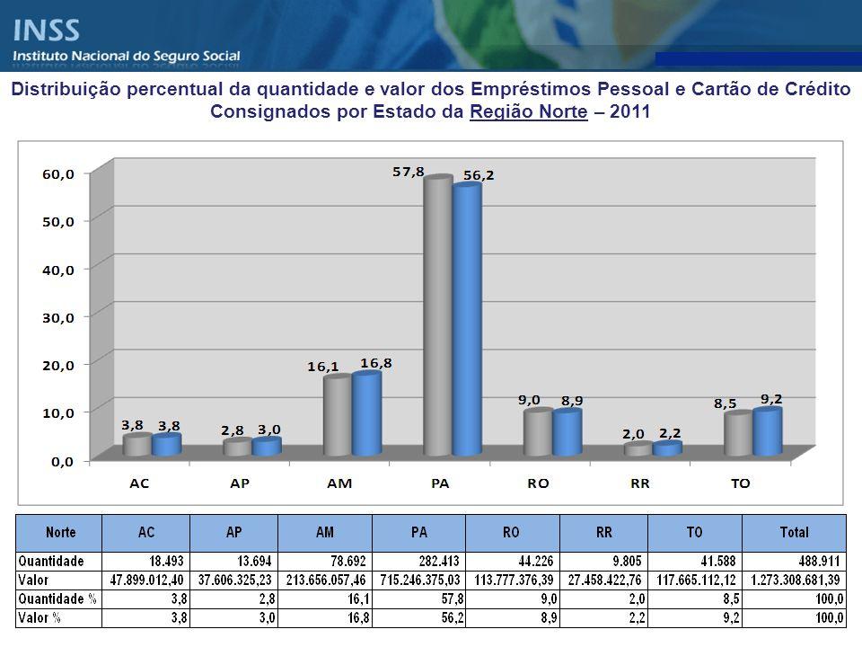 Distribuição percentual da quantidade e valor dos Empréstimos Pessoal e Cartão de Crédito Consignados por Estado da Região Norte – 2011