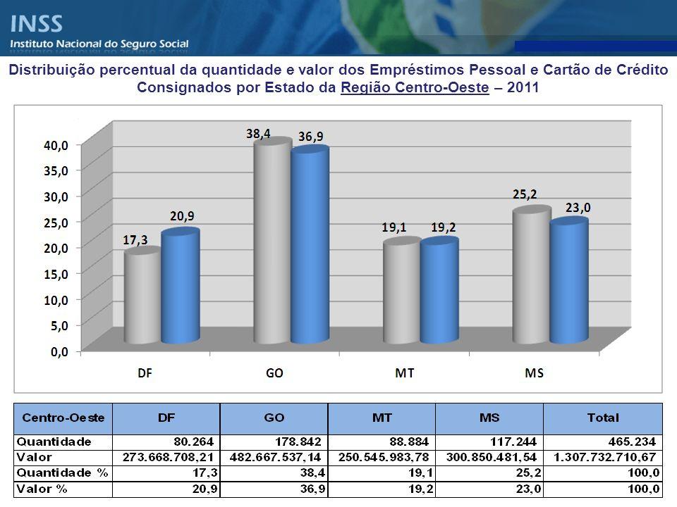 Distribuição percentual da quantidade e valor dos Empréstimos Pessoal e Cartão de Crédito Consignados por Estado da Região Centro-Oeste – 2011