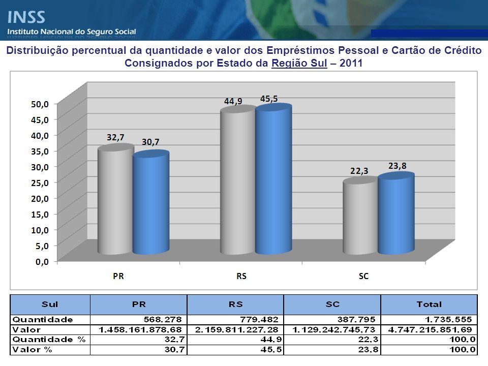 Distribuição percentual da quantidade e valor dos Empréstimos Pessoal e Cartão de Crédito Consignados por Estado da Região Sul – 2011