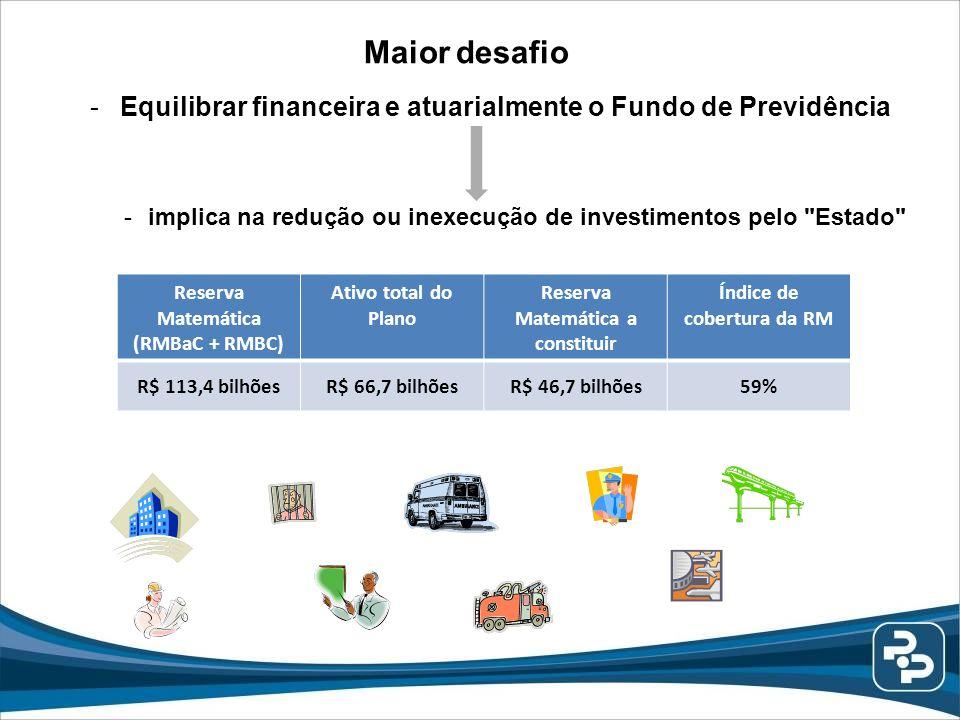 Maior desafio -Equilibrar financeira e atuarialmente o Fundo de Previdência -implica na redução ou inexecução de investimentos pelo
