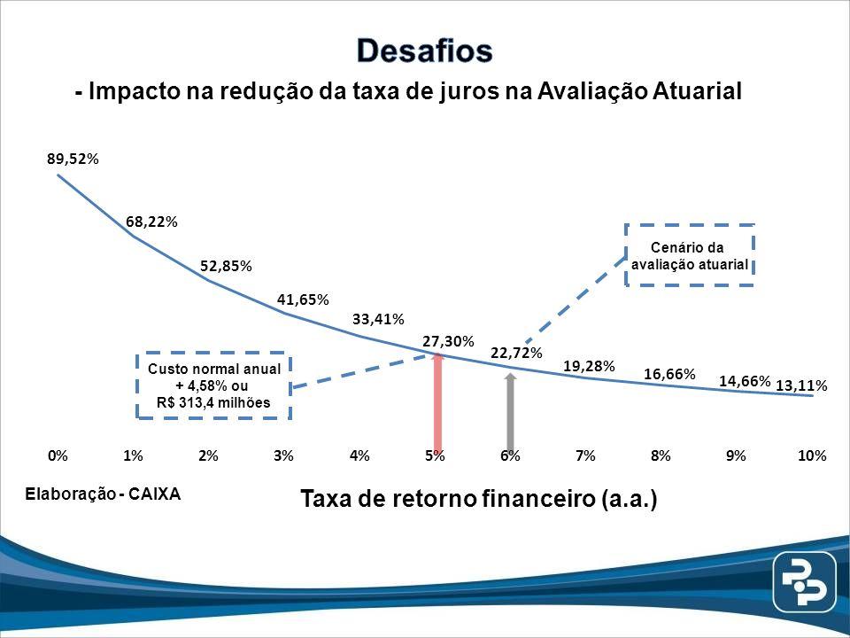 Taxa de retorno financeiro (a.a.) Cenário da avaliação atuarial Elaboração - CAIXA Custo normal anual + 4,58% ou R$ 313,4 milhões - Impacto na redução