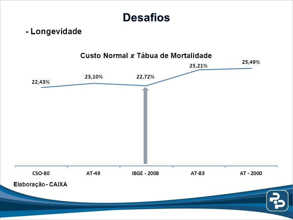 Custo Normal x Tábua de Mortalidade Elaboração - CAIXA - Longevidade