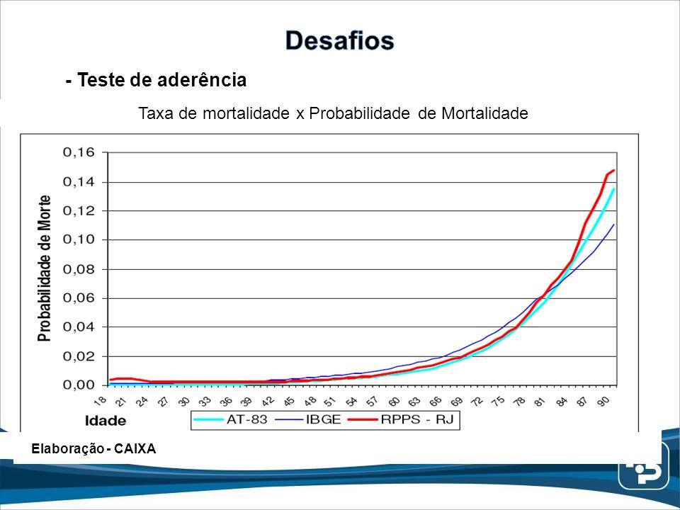 Elaboração - CAIXA Taxa de mortalidade x Probabilidade de Mortalidade Elaboração - CAIXA - Teste de aderência