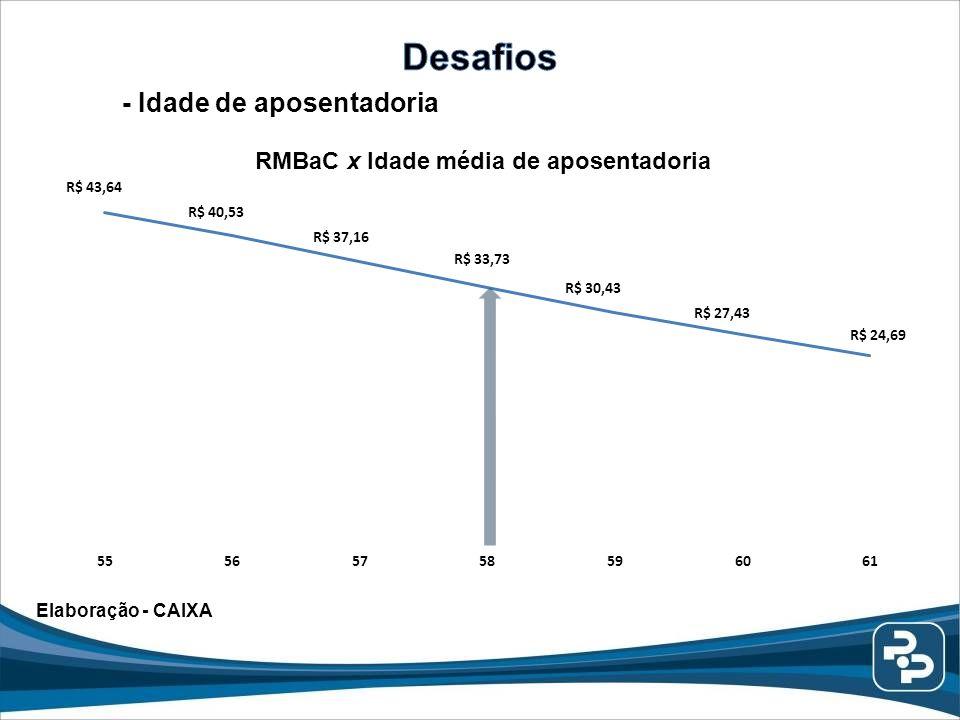 RMBaC x Idade média de aposentadoria Elaboração - CAIXA - Idade de aposentadoria