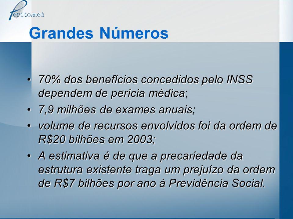 Grandes Números 70% dos benefícios concedidos pelo INSS dependem deperícia médica70% dos benefícios concedidos pelo INSS dependem de perícia médica; 7