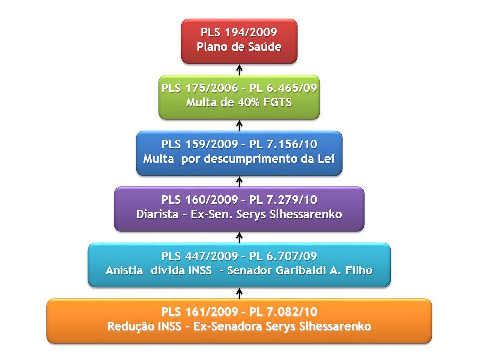 PLS 194/2009 Plano de Saúde PLS 175/2006 – PL 6.465/09 Multa de 40% FGTS PLS 159/2009 – PL 7.156/10 Multa por descumprimento da Lei PLS 160/2009 – PL