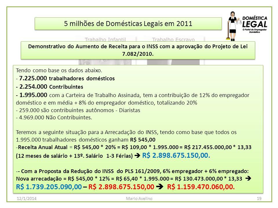 5 milhões de Domésticas Legais em 2011 Tendo como base os dados abaixo. - 7.225.000 trabalhadores domésticos - 2.254.000 Contribuintes - 1.995.000 com
