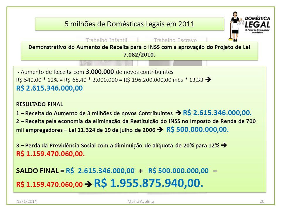 5 milhões de Domésticas Legais em 2011 - Aumento de Receita com 3.000.000 de novos contribuintes R$ 540,00 * 12% = R$ 65,40 * 3.000.000 = R$ 196.200.0
