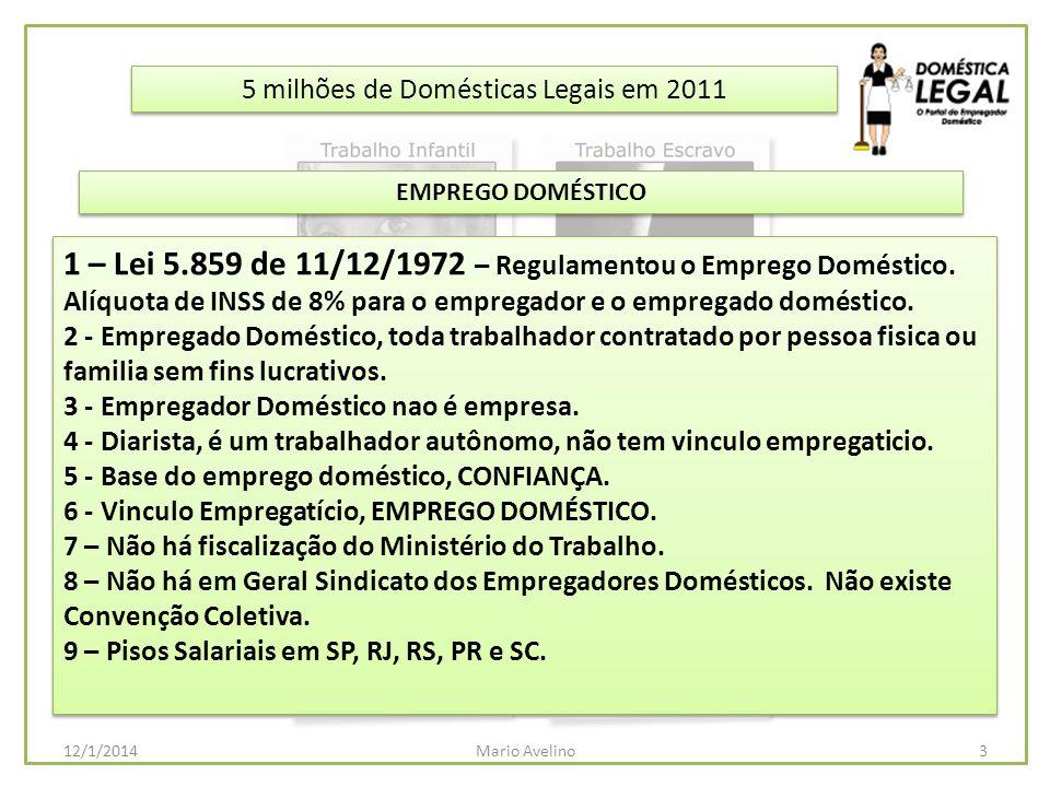 5 milhões de Domésticas Legais em 2011 Emprego Doméstico no Brasil – PNAD 2009 - IBGE 5 milhões de Domésticas Legais em 2011 Emprego Doméstico no Brasil – PNAD 2009 - IBGE 4Mario Avelino12/1/2014 ItemQuantidadePercentual 1 – Trabalhadores Domésticos7.223.000100,00% 2 – Carteira de Trabalho Assinada1.995.00027,62% 3 – Sem Carteira de Trabalho Assinada5.228.00072,38% 4 – Trabalho Infantil – de 5 a 14 anos de idade111.0001,54% 5 – Trabalho menores de 15 a 17 anos de idade252.0003,49% 6 – Trabalho Escravo – Sem Salário37.0000,51% 7 – Trabalho Semi-Escravo – Ganham até meio Salário Mínimo por mês 2.095.00029,00% 8 – Ganham entre Meio e 1 Salário Mínimo2.988.00041,36% 9 – Mulheres6.719.00093,02% 10 – Homens504.0006,98%