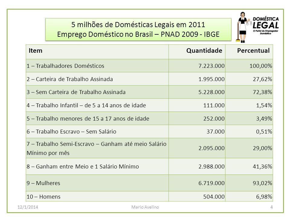 5 milhões de Domésticas Legais em 2011 5Mario Avelino12/1/2014 2 – Quadro do Emprego Doméstico no Brasil PNAD IBGE 2005 à 2009.