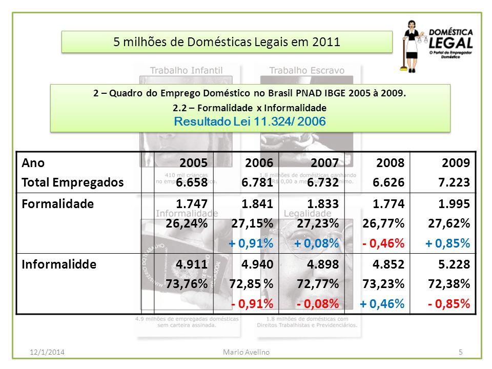 5 milhões de Domésticas Legais em 2011 5Mario Avelino12/1/2014 2 – Quadro do Emprego Doméstico no Brasil PNAD IBGE 2005 à 2009. 2.2 – Formalidade x In