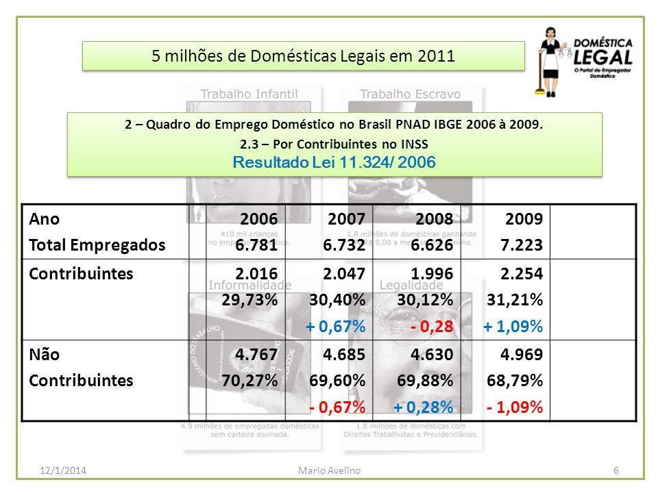 5 milhões de Domésticas Legais em 2011 6Mario Avelino12/1/2014 2 – Quadro do Emprego Doméstico no Brasil PNAD IBGE 2006 à 2009. 2.3 – Por Contribuinte