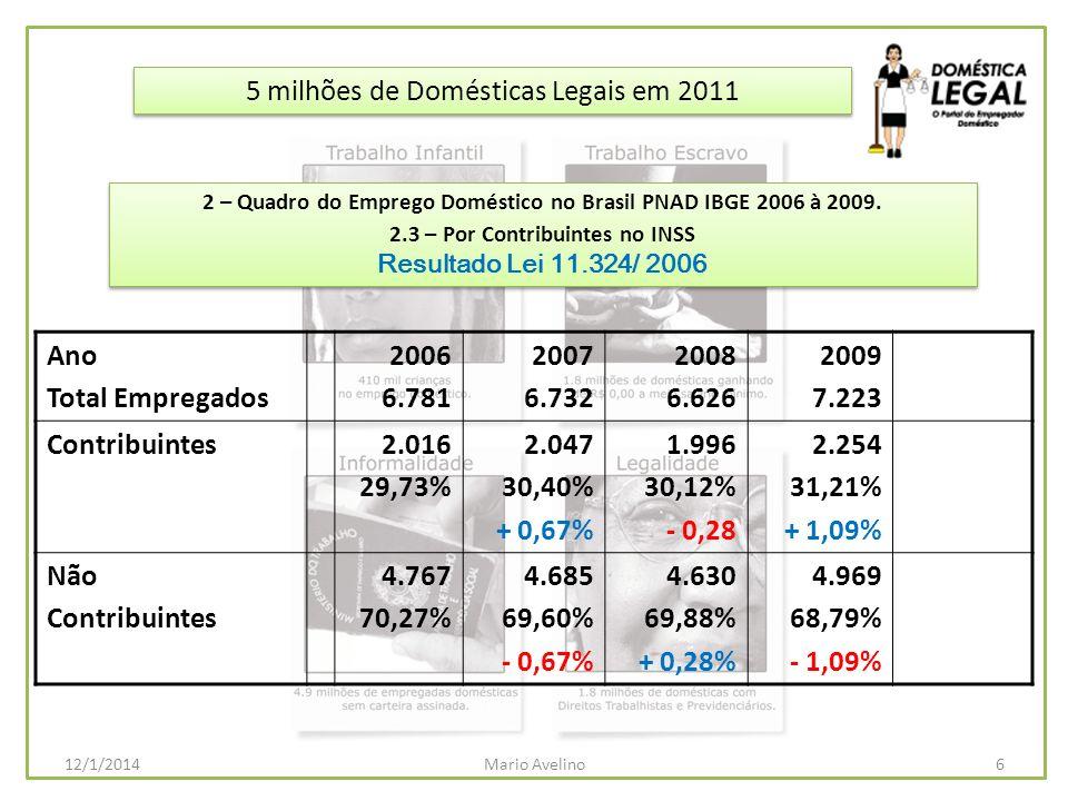 PLS 194/2009 Plano de Saúde PLS 175/2006 – PL 6.465/09 Multa de 40% FGTS PLS 159/2009 – PL 7.156/10 Multa por descumprimento da Lei PLS 160/2009 – PL 7.279/10 Diarista – Ex-Sen.