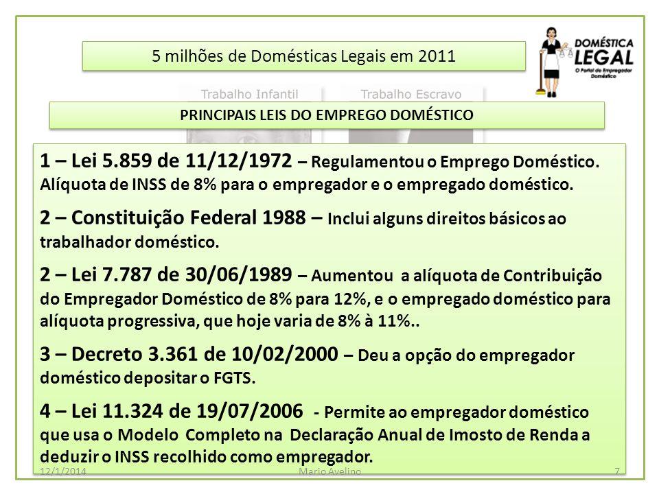 5 milhões de Domésticas Legais em 2011 1 – Lei 5.859 de 11/12/1972 – Regulamentou o Emprego Doméstico. Alíquota de INSS de 8% para o empregador e o em