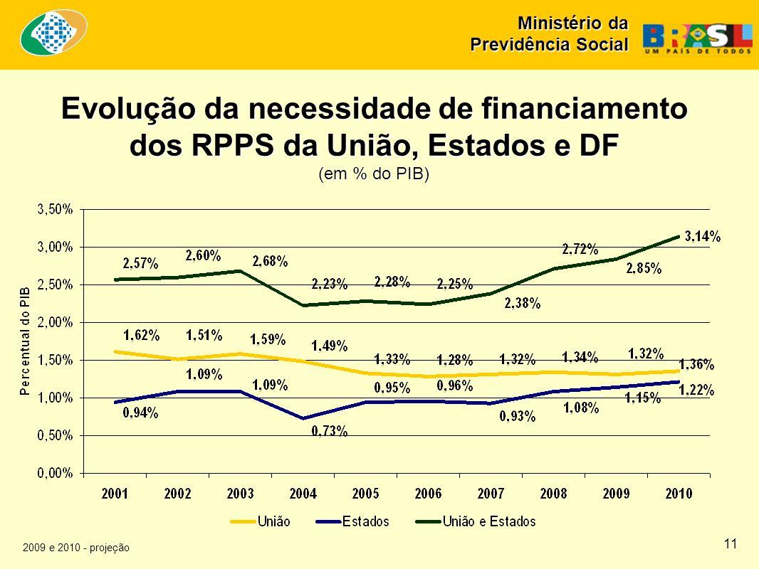 Ministério da Previdência Social Evolução da necessidade de financiamento dos RPPS da União, Estados e DF (em % do PIB) 2009 e 2010 - projeção 11