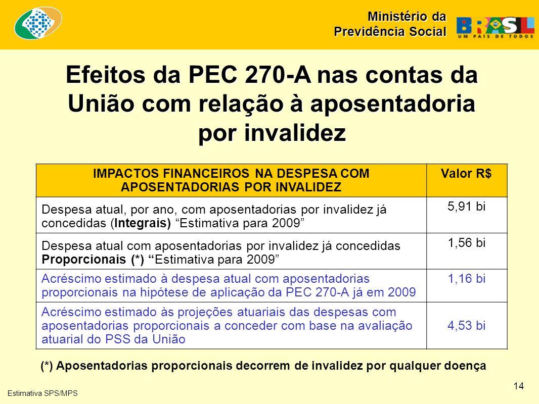 Efeitos da PEC 270-A nas contas da União com relação à aposentadoria por invalidez Estimativa SPS/MPS IMPACTOS FINANCEIROS NA DESPESA COM APOSENTADORIAS POR INVALIDEZ Valor R$ Despesa atual, por ano, com aposentadorias por invalidez já concedidas (Integrais) Estimativa para 2009 5,91 bi Despesa atual com aposentadorias por invalidez já concedidas Proporcionais (*) Estimativa para 2009 1,56 bi Acréscimo estimado à despesa atual com aposentadorias proporcionais na hipótese de aplicação da PEC 270-A já em 2009 1,16 bi Acréscimo estimado às projeções atuariais das despesas com aposentadorias proporcionais a conceder com base na avaliação atuarial do PSS da União 4,53 bi (*) Aposentadorias proporcionais decorrem de invalidez por qualquer doença Ministério da Previdência Social 14