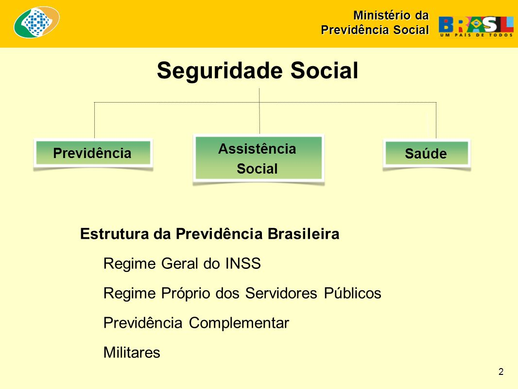 Seguridade Social Estrutura da Previdência Brasileira Regime Geral do INSS Regime Próprio dos Servidores Públicos Previdência Complementar Militares Previdência Assistência Social Saúde 2 Ministério da Previdência Social