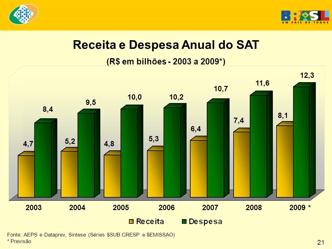 Receita e Despesa Anual do SAT (R$ em bilhões - 2003 a 2009*) Fonte: AEPS e Dataprev, Sintese (Séries $SUB.CRESP e $EMISSAO) * Previsão 2003 2004 2005 2006 2007 2008 2009 * 12,3 11,6 10,7 10,210,0 9,5 8,4 6,4 7,4 8,1 5,3 4,8 5,2 4,7 21