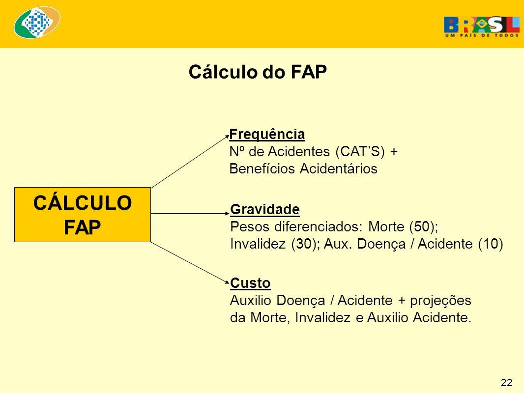 Cálculo do FAP CÁLCULO FAP Frequência Nº de Acidentes (CATS) + Benefícios Acidentários Gravidade Pesos diferenciados: Morte (50); Invalidez (30); Aux.