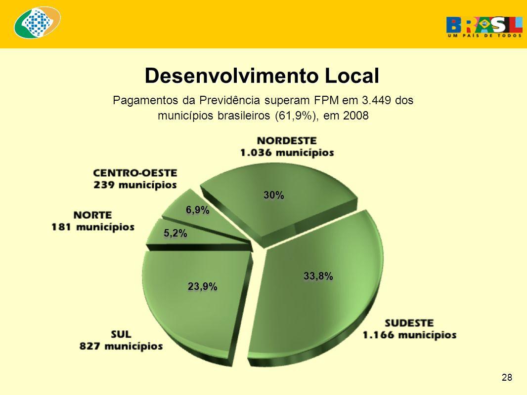 33,8% Desenvolvimento Local Pagamentos da Previdência superam FPM em 3.449 dos municípios brasileiros (61,9%), em 2008 23,9% 5,2% 6,9% 30% 28