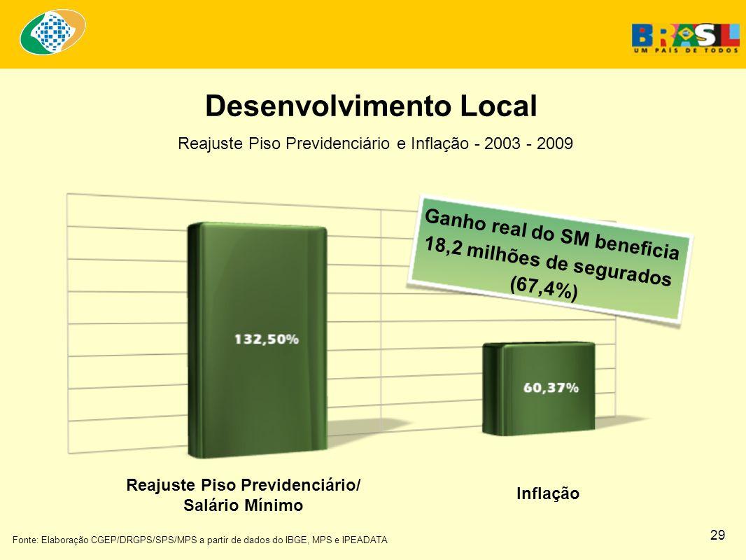 Fonte: Elaboração CGEP/DRGPS/SPS/MPS a partir de dados do IBGE, MPS e IPEADATA Ganho real do SM beneficia 18,2 milhões de segurados (67,4%) Reajuste Piso Previdenciário/ Salário Mínimo Desenvolvimento Local Inflação Reajuste Piso Previdenciário e Inflação - 2003 - 2009 29