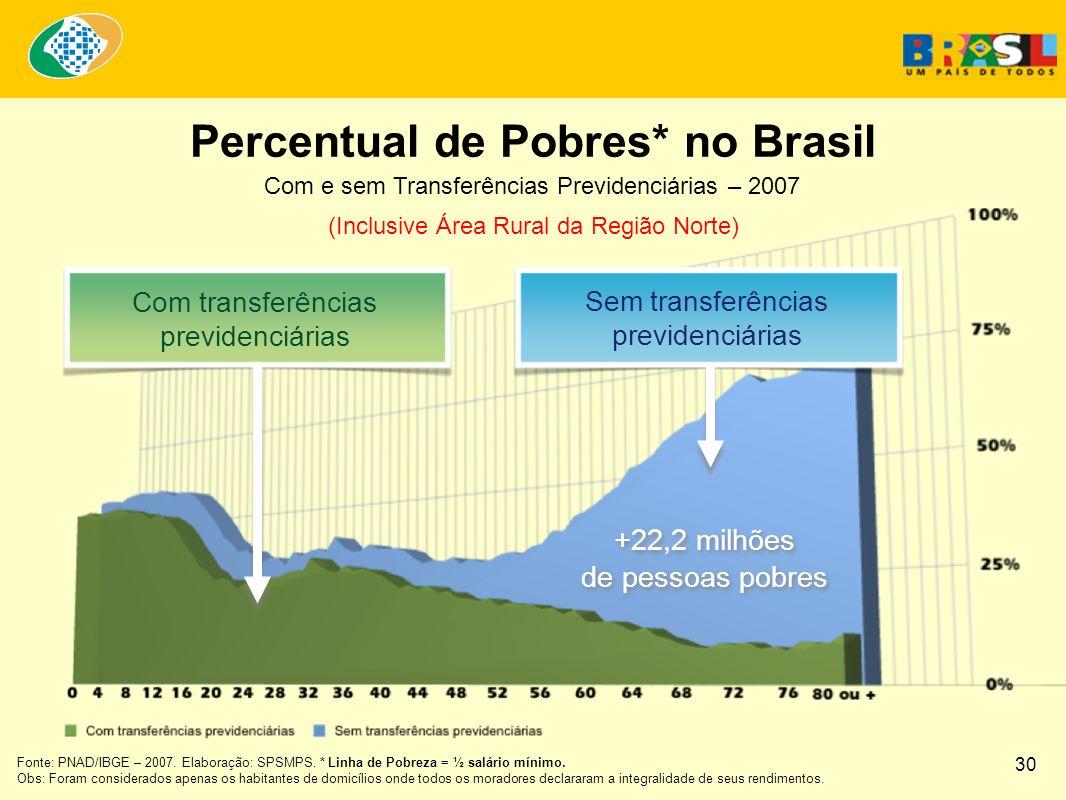 Com e sem Transferências Previdenciárias – 2007 (Inclusive Área Rural da Região Norte) Percentual de Pobres* no Brasil Com transferências previdenciárias Sem transferências previdenciárias Fonte: PNAD/IBGE – 2007.