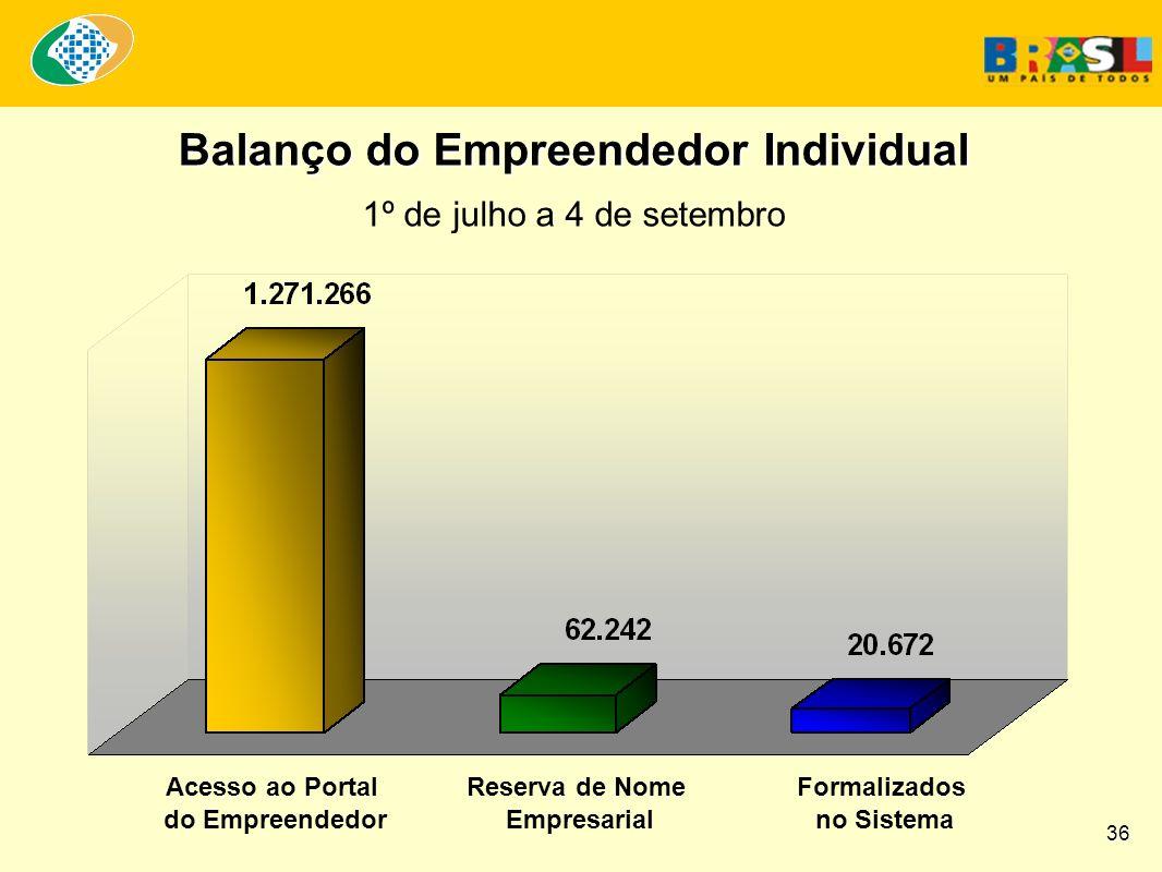 Balanço do Empreendedor Individual 1º de julho a 4 de setembro Acesso ao Portal do Empreendedor Reserva de Nome Empresarial Formalizados no Sistema 36