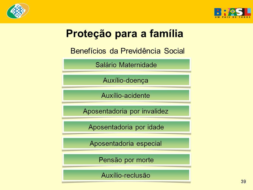 Benefícios da Previdência Social Salário MaternidadeAuxílio-doençaAposentadoria por invalidezAposentadoria por idadeAposentadoria especialAuxílio-acidente Pensão por morte Auxílio-reclusão Proteção para a família 39