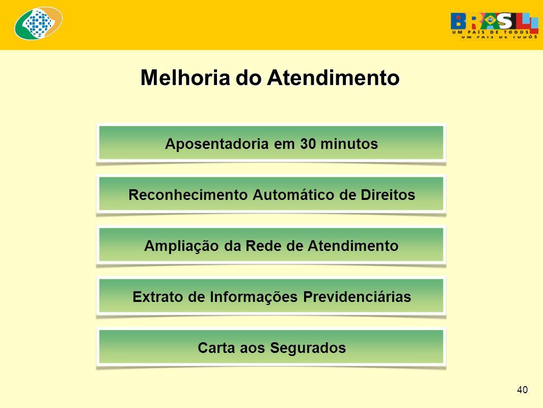 Melhoria do Atendimento Aposentadoria em 30 minutos Reconhecimento Automático de Direitos Ampliação da Rede de Atendimento Extrato de Informações Previdenciárias Carta aos Segurados 40