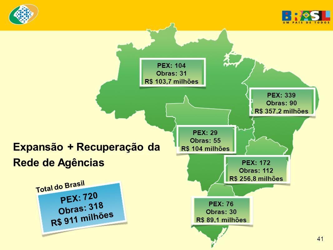 Expansão + Recuperação da Rede de Agências PEX: 720 Obras: 318 R$ 911 milhões PEX: 104 Obras: 31 R$ 103,7 milhões PEX: 339 Obras: 90 R$ 357,2 milhões PEX: 29 Obras: 55 R$ 104 milhões PEX: 172 Obras: 112 R$ 256,8 milhões PEX: 76 Obras: 30 R$ 89,1 milhões Total do Brasil 41