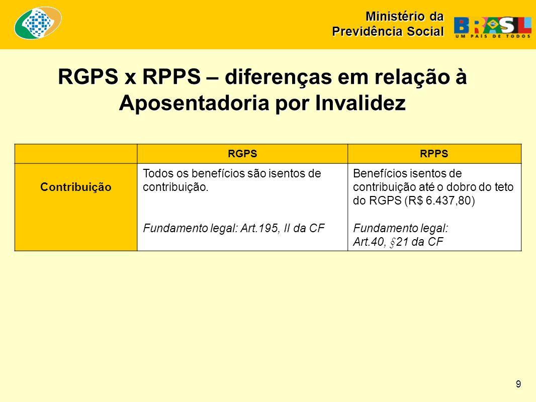 2009 e 2010 - projeção Ministério da Previdência Social Evolução da necessidade de financiamento dos RPPS da União, Estados e DF (em bilhões de reais) 10