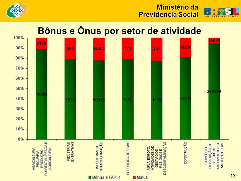 Ministério da Previdência Social Bônus e Ônus por setor de atividade 13