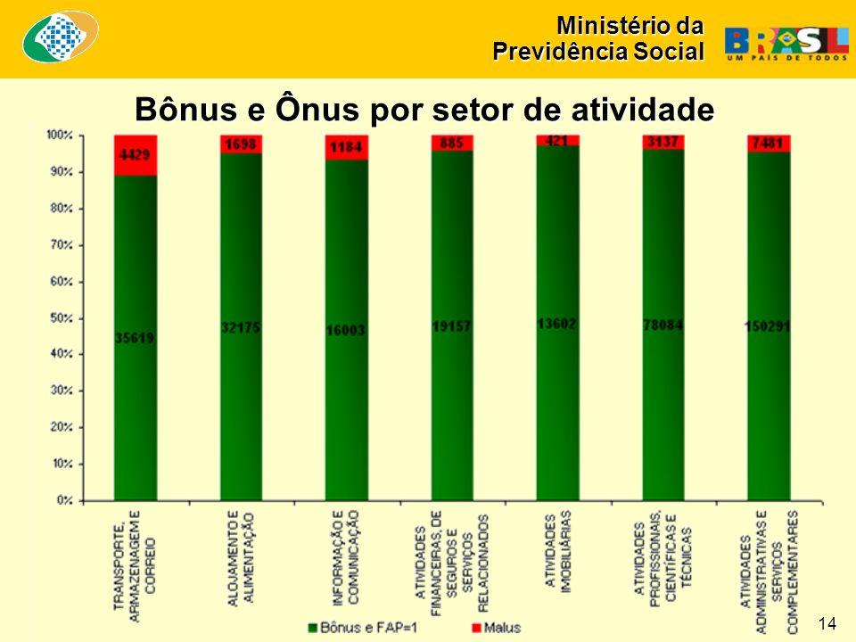 Ministério da Previdência Social Bônus e Ônus por setor de atividade 14