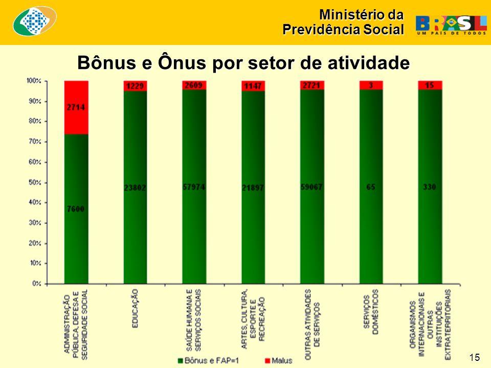 Ministério da Previdência Social Bônus e Ônus por setor de atividade 15