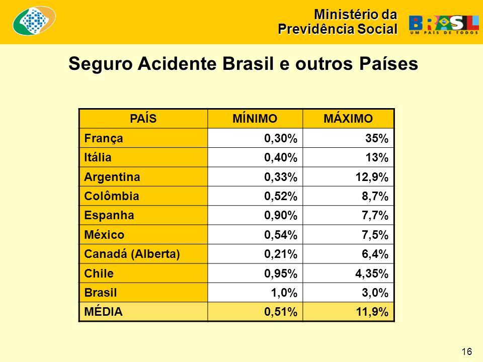 Ministério da Previdência Social Seguro Acidente Brasil e outros Países PAÍSMÍNIMOMÁXIMO França 0,30% 35% Itália 0,40% 13% Argentina 0,33% 12,9% Colômbia 0,52% 8,7% Espanha 0,90% 7,7% México 0,54% 7,5% Canadá (Alberta) 0,21% 6,4% Chile 0,95% 4,35% Brasil1,0% 3,0% MÉDIA 0,51%11,9% 16