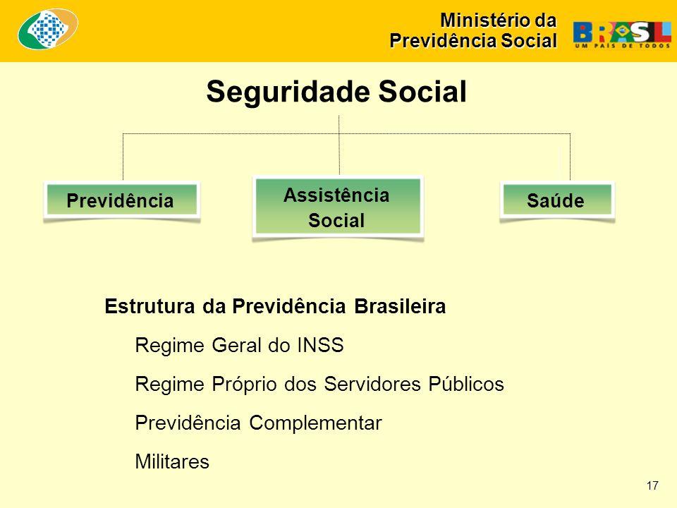 Ministério da Previdência Social Seguridade Social Estrutura da Previdência Brasileira Regime Geral do INSS Regime Próprio dos Servidores Públicos Previdência Complementar Militares Previdência Assistência Social Saúde 17