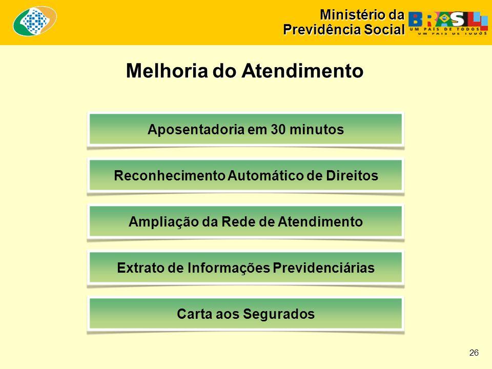 Ministério da Previdência Social Melhoria do Atendimento Aposentadoria em 30 minutos Reconhecimento Automático de Direitos Ampliação da Rede de Atendimento Extrato de Informações Previdenciárias Carta aos Segurados 26