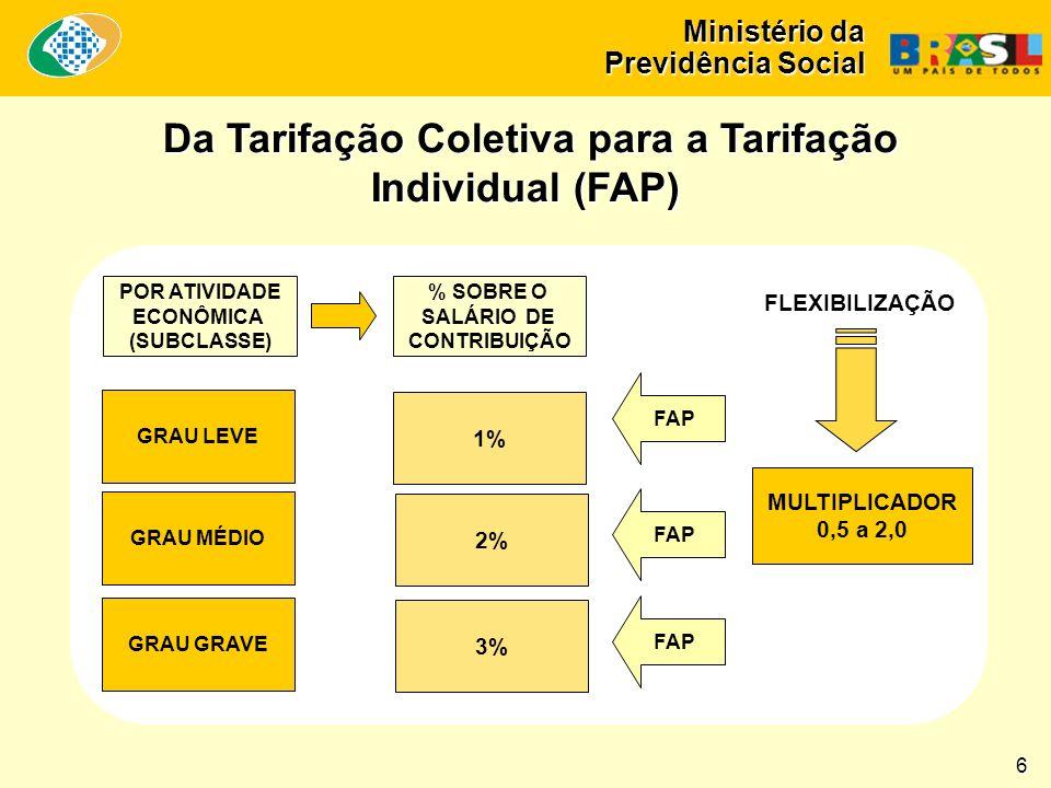 Ministério da Previdência Social POR ATIVIDADE ECONÔMICA (SUBCLASSE) % SOBRE O SALÁRIO DE CONTRIBUIÇÃO GRAU LEVE 1% GRAU MÉDIO 2% GRAU GRAVE 3% FAP MULTIPLICADOR 0,5 a 2,0 FLEXIBILIZAÇÃO Da Tarifação Coletiva para a Tarifação Individual (FAP) Da Tarifação Coletiva para a Tarifação Individual (FAP) 6