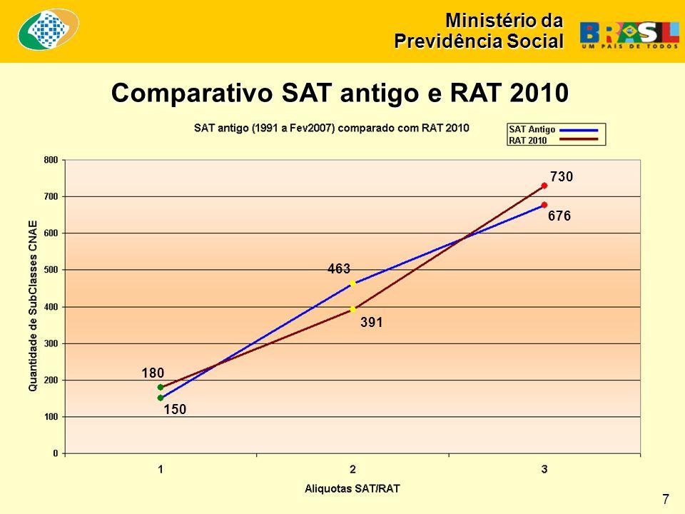 Ministério da Previdência Social Comparativo SAT antigo e RAT 2010 150 180 391 463 676 730 7