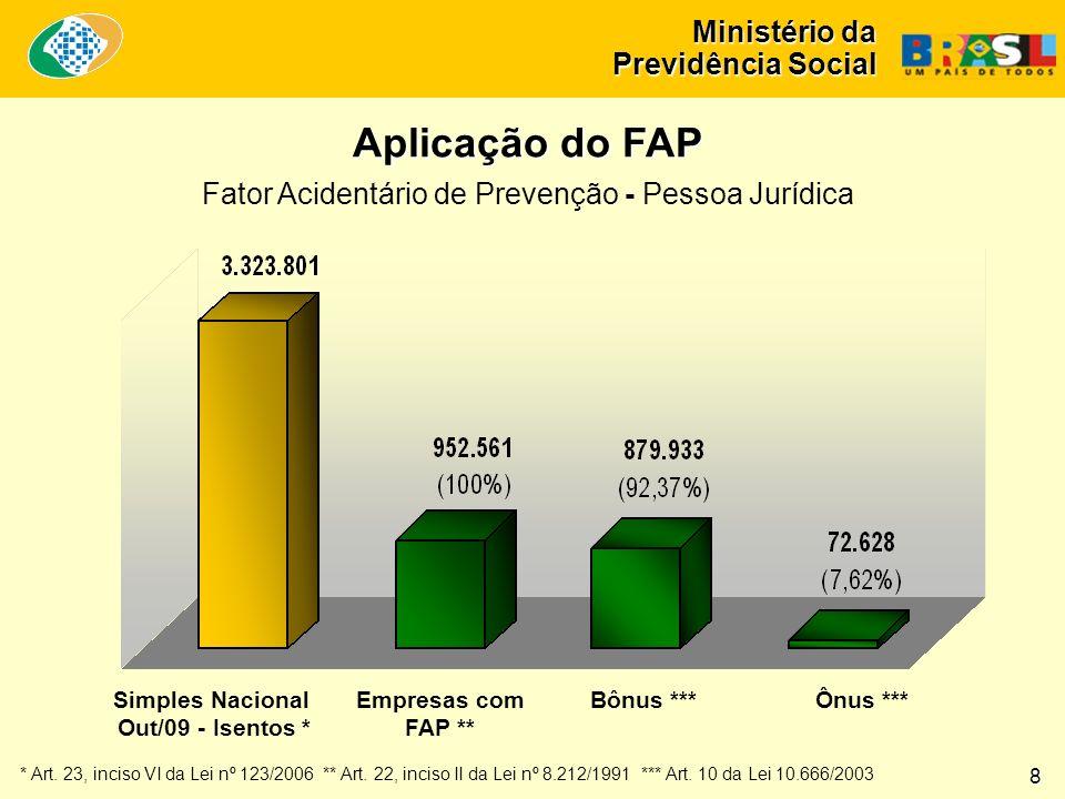 Ministério da Previdência Social Aplicação do FAP Fator Acidentário de Prevenção - Pessoa Jurídica Simples Nacional Out/09 - Isentos * Empresas com FAP ** Bônus ***Ônus *** * Art.